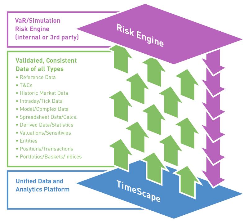Data-Flow-for-Risk-Engines